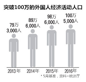 世界人口日宣传活动_经济活动人口数
