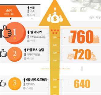 포브스 2014 세계 최고 부호,'빌게이츠'자산 760억 달러