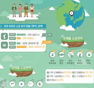 외국인 국내 토지소유 면적 2억2천만㎡…땅값 32조원대