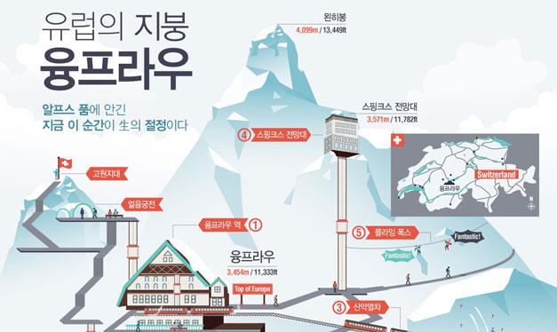 세계에서 가장 높은 驛 융프라우