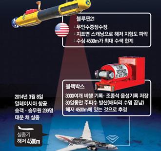 말레이시아 MH370기 해저 수색 상황
