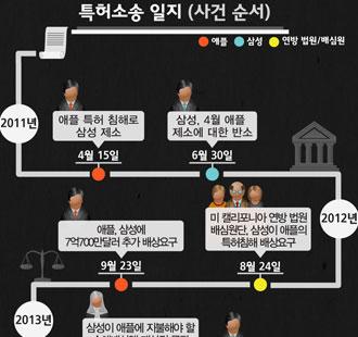 삼성vs애플 2차 '특허침해 손해배상' 소송, 미 법원 쌍방 일부승소 결정