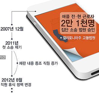 '점심식사는 권리다' 애플직원들 회사 고소한 이유가?