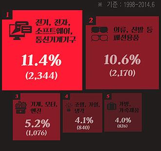 알리바바, 텐센트 등 중국 IT기업, 국내 상표출원 비율 급증