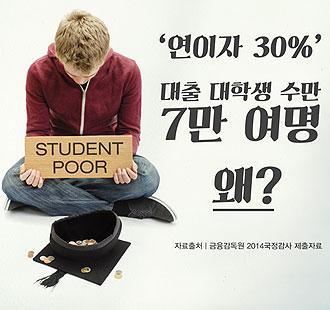 '연 30% 고금리' 대출 이용 대학생 수 7만 여명…왜?