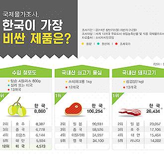 커피-칠레 와인, 한국 가장 비싸<br> 'FTA 관세 인하 못 느낄 수준'