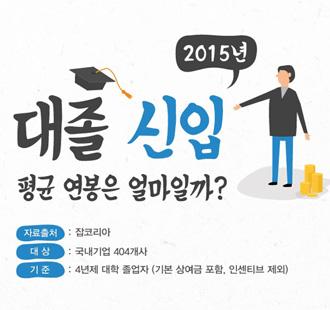 올해 대졸 신입 평균연봉 3,048만원…대기업, 中企 1.5배 [인포그래픽]