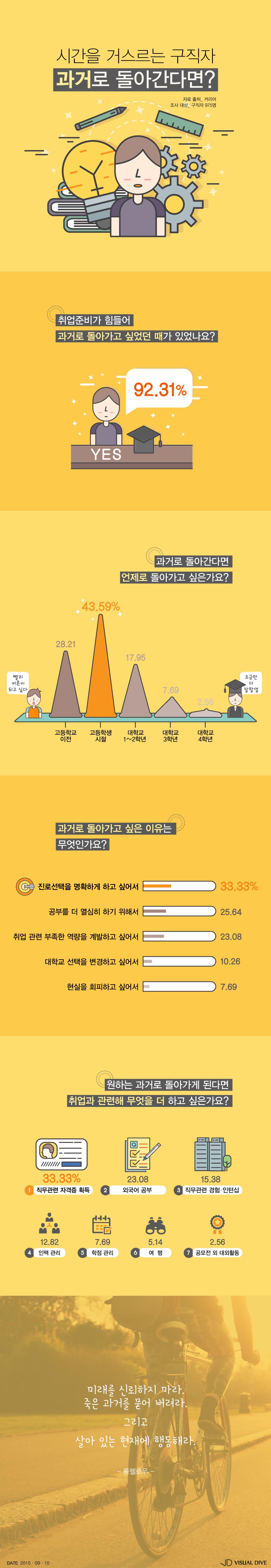 """구직자 10명 중 9명 """"나 고등학생으로 돌아갈래~"""""""