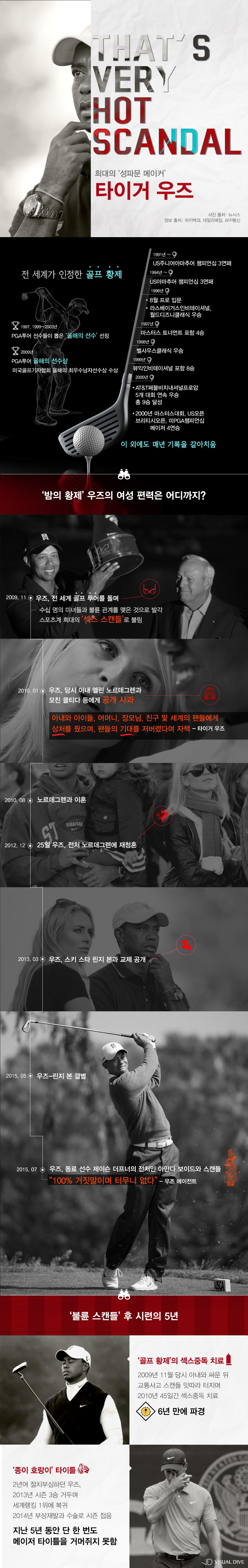 '밤의 황제' 타이거우즈, 여성 편력 어디까지?