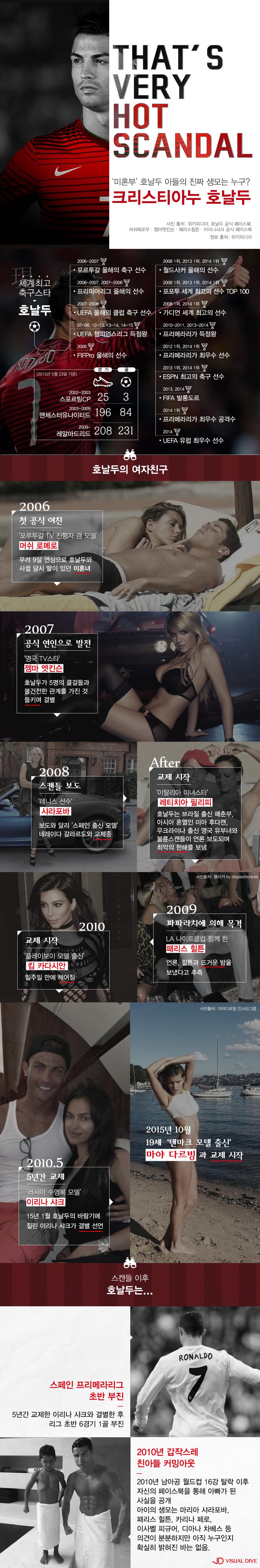 '섹시 축구스타' 호날두의 격정 스캔들