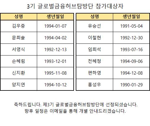 제3기 글로벌금융허브탐방단 최종 합격자 발표