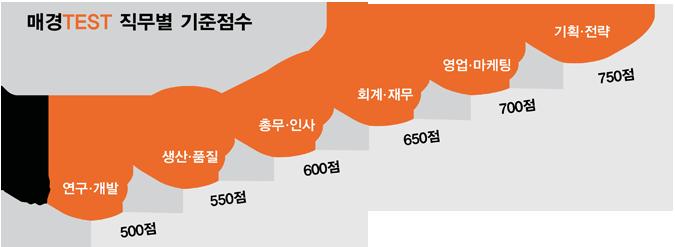 매경TEST 직무별 기준 점수