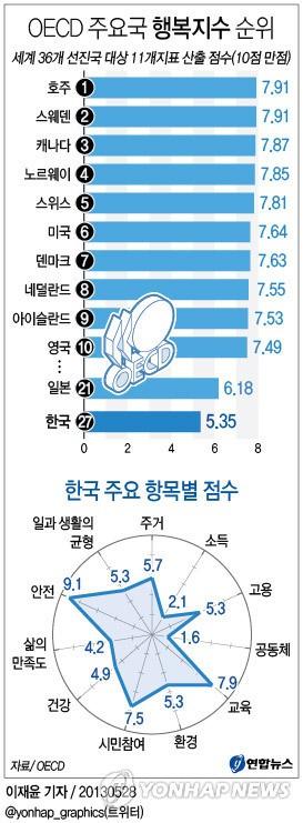 OECD 국가중 가장 행복한 나라는 호주…한국은 27위