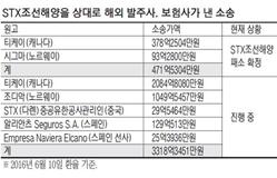 [단독] STX조선 저가수주의 덫…외국선주와 3천억대..