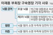 """[수사] 뇌물죄 집중하는 특검 """"2월초 朴대통령 반드시 조사"""""""