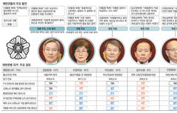 [레이더L 38회] 헌재 탄핵변론 종결 D-4…법정 발언으로 본 재판관 8人