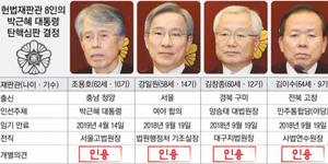 """[헌재] """"국정농단·권한남용 중대한 법위반""""…재판관 전원일치"""