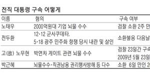 [수사] 朴 구속땐 역대 대통령중