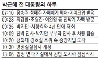 [수사] 법원, 국정농단 책임 크다 판단…삼성동으로 못돌아간 朴