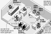 [재판] 朴재판 새정부 들어서면 본격화…피고인 구속기간 최장 6개월