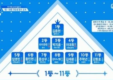 '프로듀스 101 시즌2' 순위 전체 명단 공개