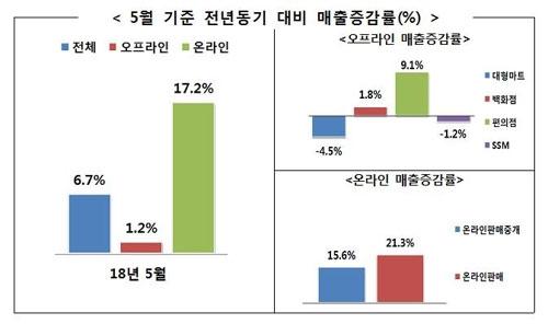 5월 유통업 매출 6.7%↑…편의점·온라인 판매 늘어