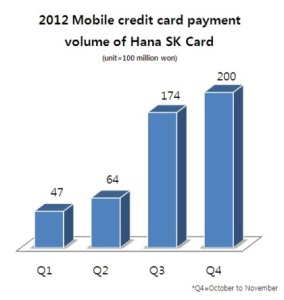 [S. Korea��s monthly mobile card payments exceed $9.23 mn] ����� ���� �̹���