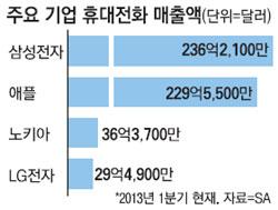 삼성전자 스마트폰, 전세계 매출액 1위