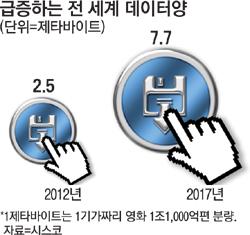 실리콘밸리 업체 속속 한국行