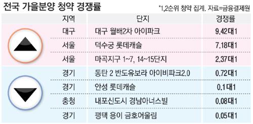 서울·대구 분양열기…경기·충청은 `울상`