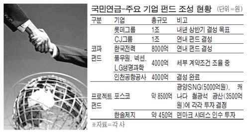 국민연금 손잡고 M&A나선 기업들