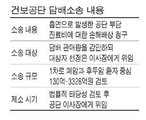 건보공단 `담배소송` 의결…복지부 만류에도 강행