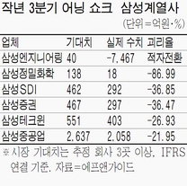 삼성전자 `어닝 쇼크` 다른계열사 확산?