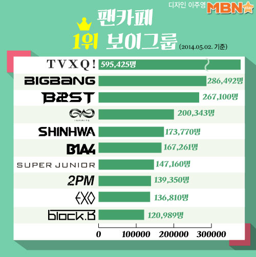 K-pop-fiúegyüttesek statisztikái: a rekorderek
