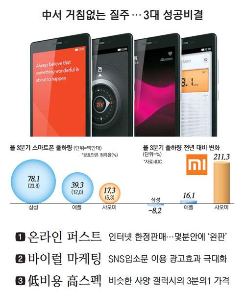 삼성 제친 샤오미…순이익 80%씩 '점프'