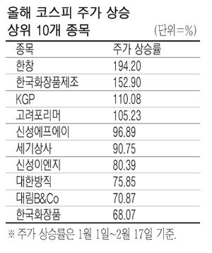 코스피서도 소형株 잘나가네…수익률 '톱20' 싹쓸이