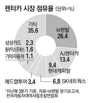 1조원 통큰 베팅으로 KT렌탈 품은 롯데그룹의 꿈