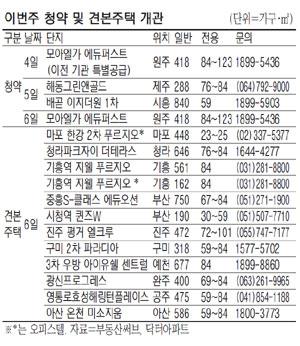 이번주 12개 단지 '봄 분양' 시동