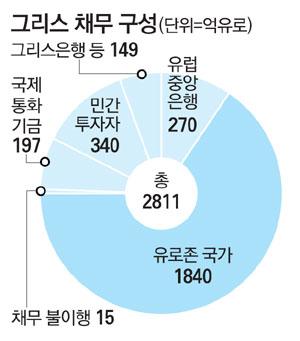 """그리스인 얼굴엔 짙은 패배감…""""선진국 자존심마저 무너졌다"""""""