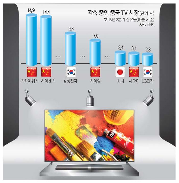 `샤오미 반값TV` 돌풍…국내 가전업체 초긴장