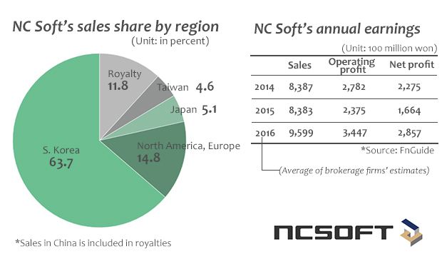 NC Soft shares soar on growing popularity of Blade & Soul mobile