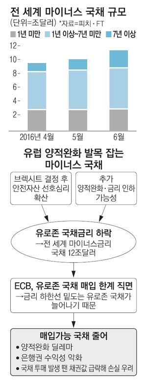 마이너스채권 1경5천조원…살만한 국채가 없다