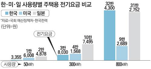 똑같이 전기 썼는데…韓 583,600원 vs 美 138,000원
