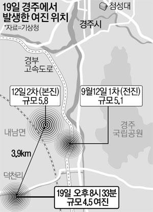 1주일만에 또…경주서 4.5 지진