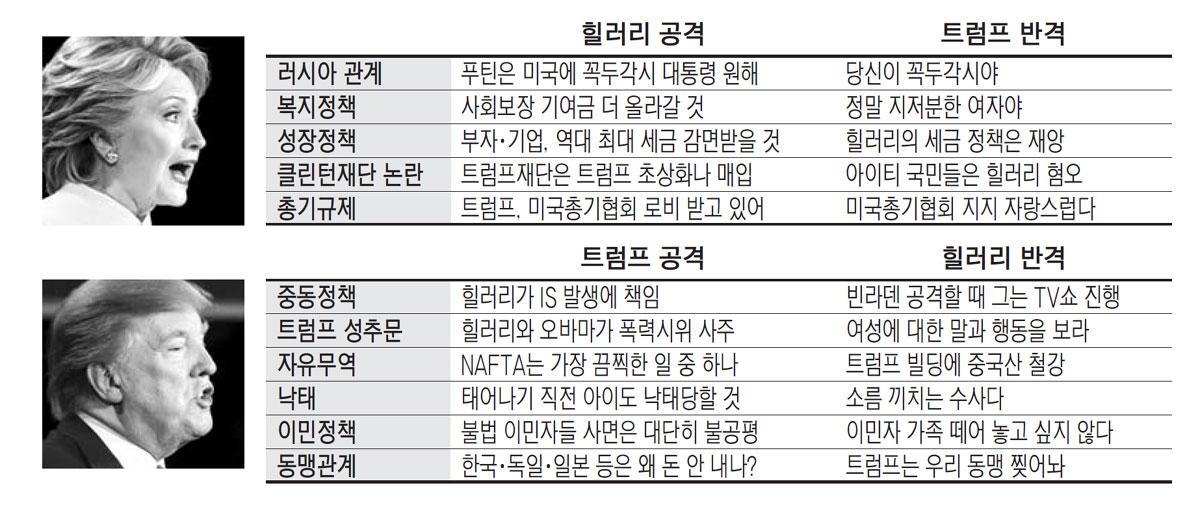 """52대 39…美언론 """"대선불복 시사, 민주주의 흔들어"""""""