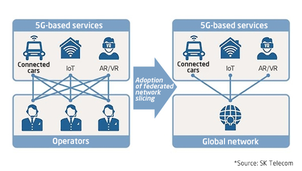 Ericsson introduces first 5G network platform