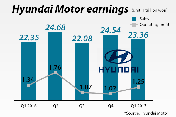US missile system claims another victim: Hyundai Motor
