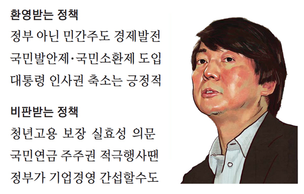 매경·한선재단 대선공약 분석…安후보 공약 평가 해보니