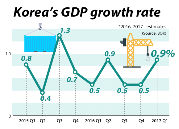 Korean economy grows 0.9% in Q1