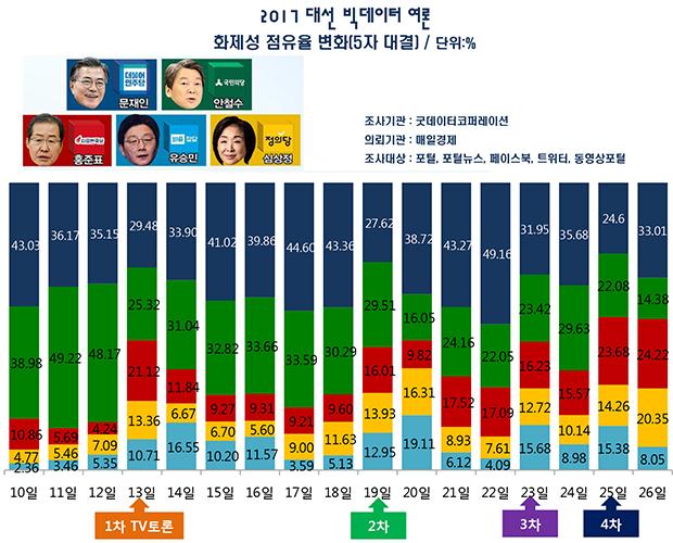 [레이더P 대선빅데이터] 토론회 직후 홍·심 관심도, 안에 앞서